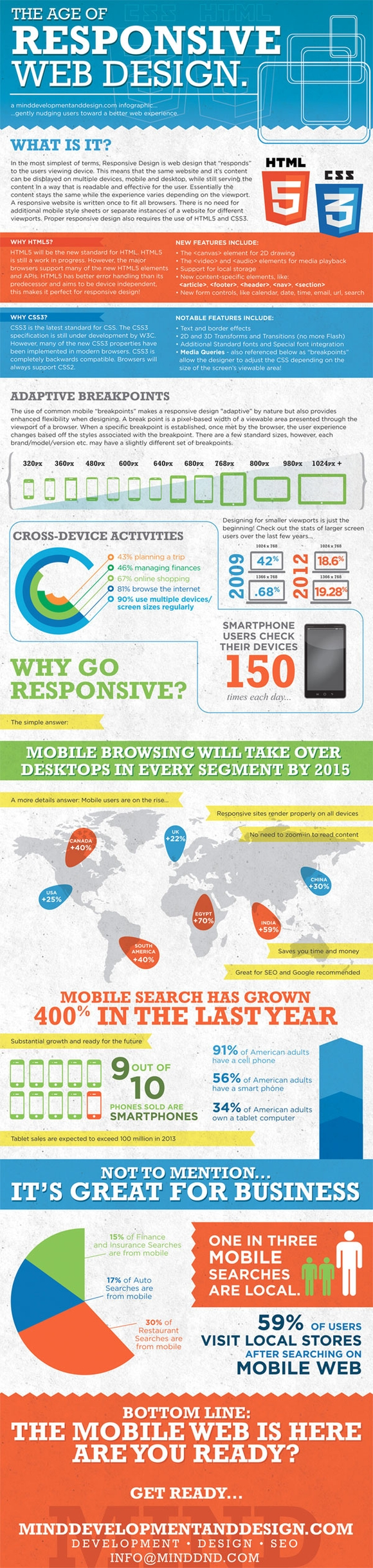 The Age of Responsive Web Design - web design